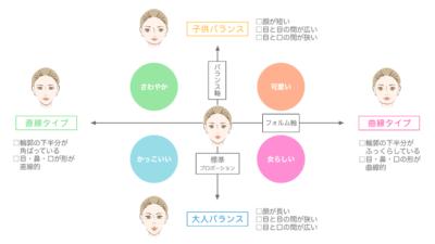 顔型グラフ