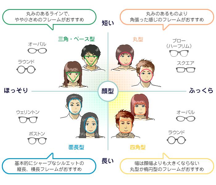 顔型とメガネフレーム